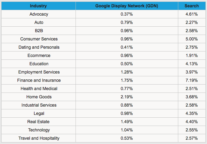 conversion-rate-by-industry-table