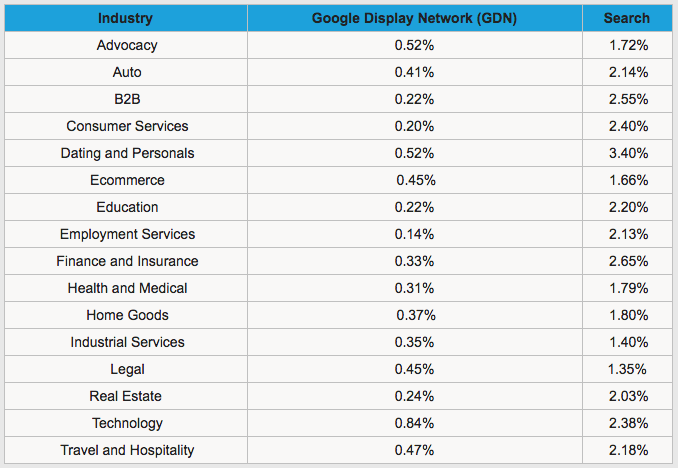 ctr-by-industry-table